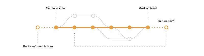 User journey scenario